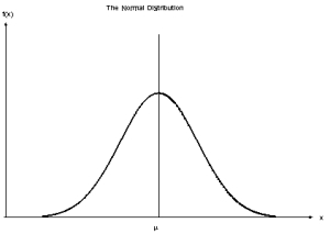 Are you saying you're certain that that's the probability distribution?