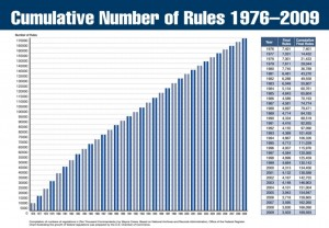 Cumulative Number of Rules 1976-2009