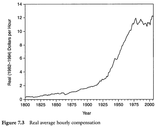 From Two Centuries of Compensation for U.S. Production Workers in Manufacturing, Lawrence H. Officer, Professor of Economics at the University of Illinois at Chicago, 2009, Page 171