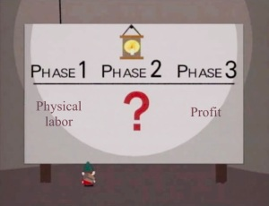 Underpants Gnomes Meme - Phase 1: Physical Labor Phase 2: ? Phase 3: Profit