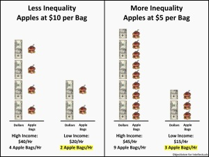 Graph: higher Income inequality can make the poor wealthier, if prices decrease.
