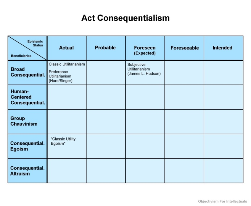Act Consequentialism Table