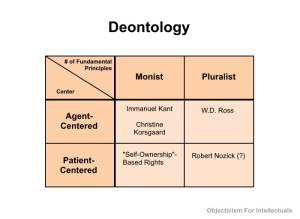 Deontology Table