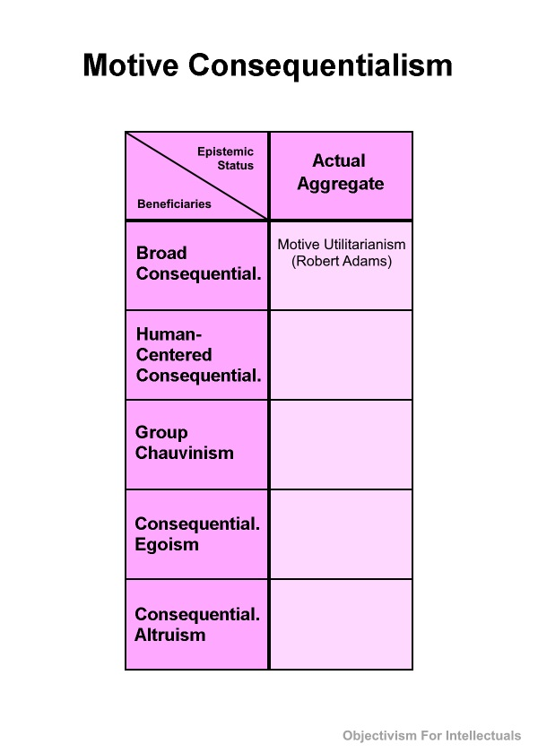 Motive Consequentialism Table