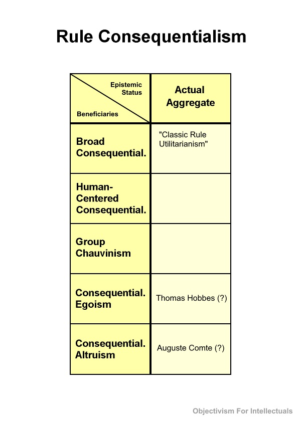 Rule Consequentialism Table