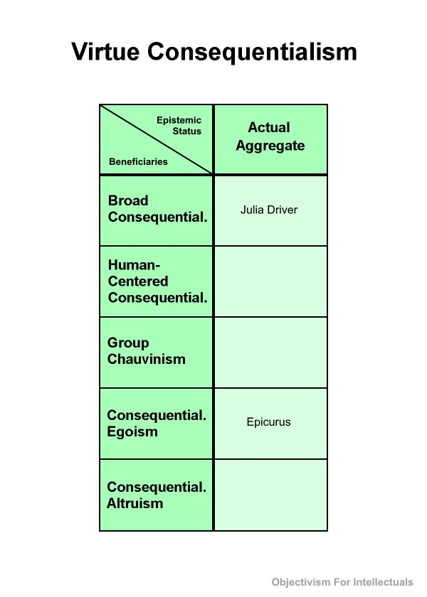 Virtue Consequentialism Table