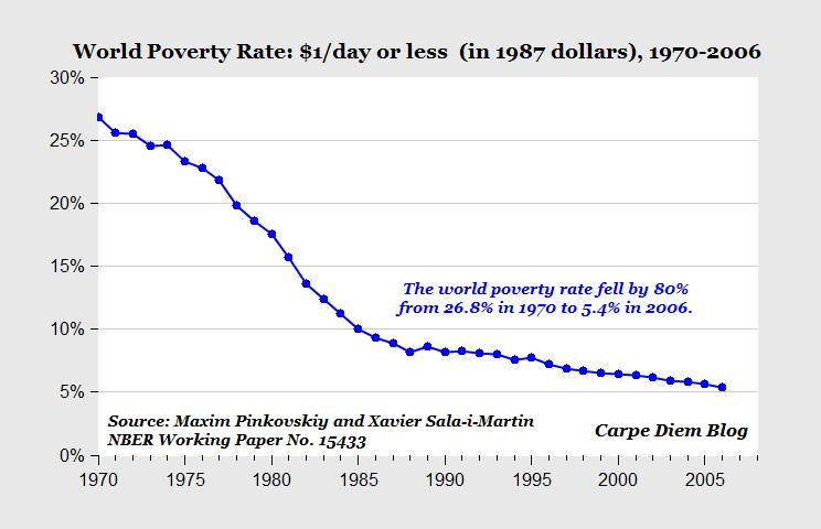World Poverty Graph 1970-2006