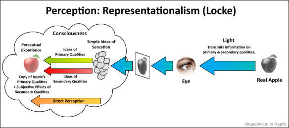 Representationalism / indirect realism perception diagram - John Locke